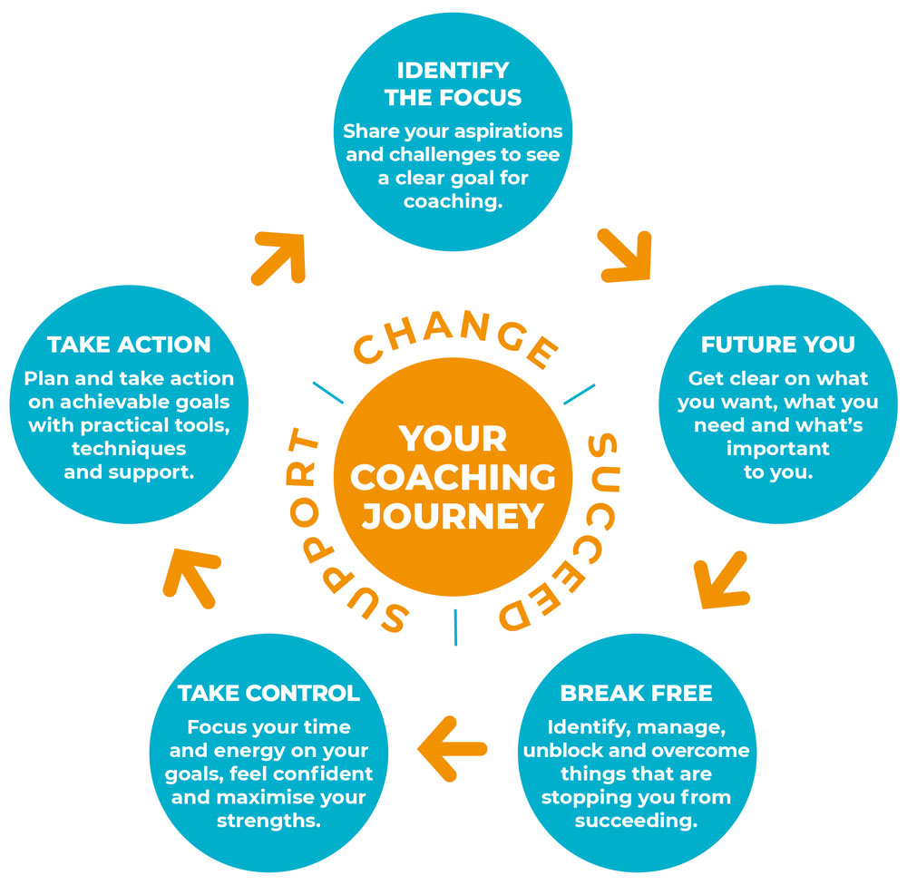 Your Coaching Journey